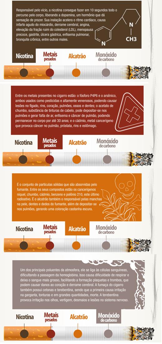 Modo fácil de deixar de fumar em quadros